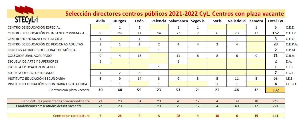 Vacantes-Directores-Centros-21-22-def