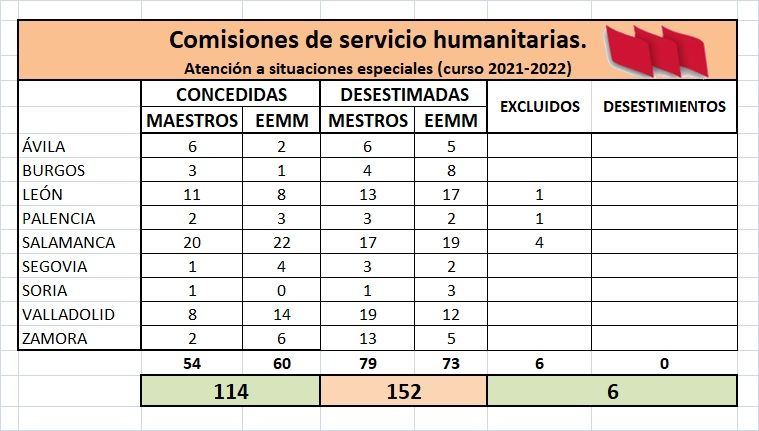 CCSSHH-2021-2022-CUADRO-RESUMEN