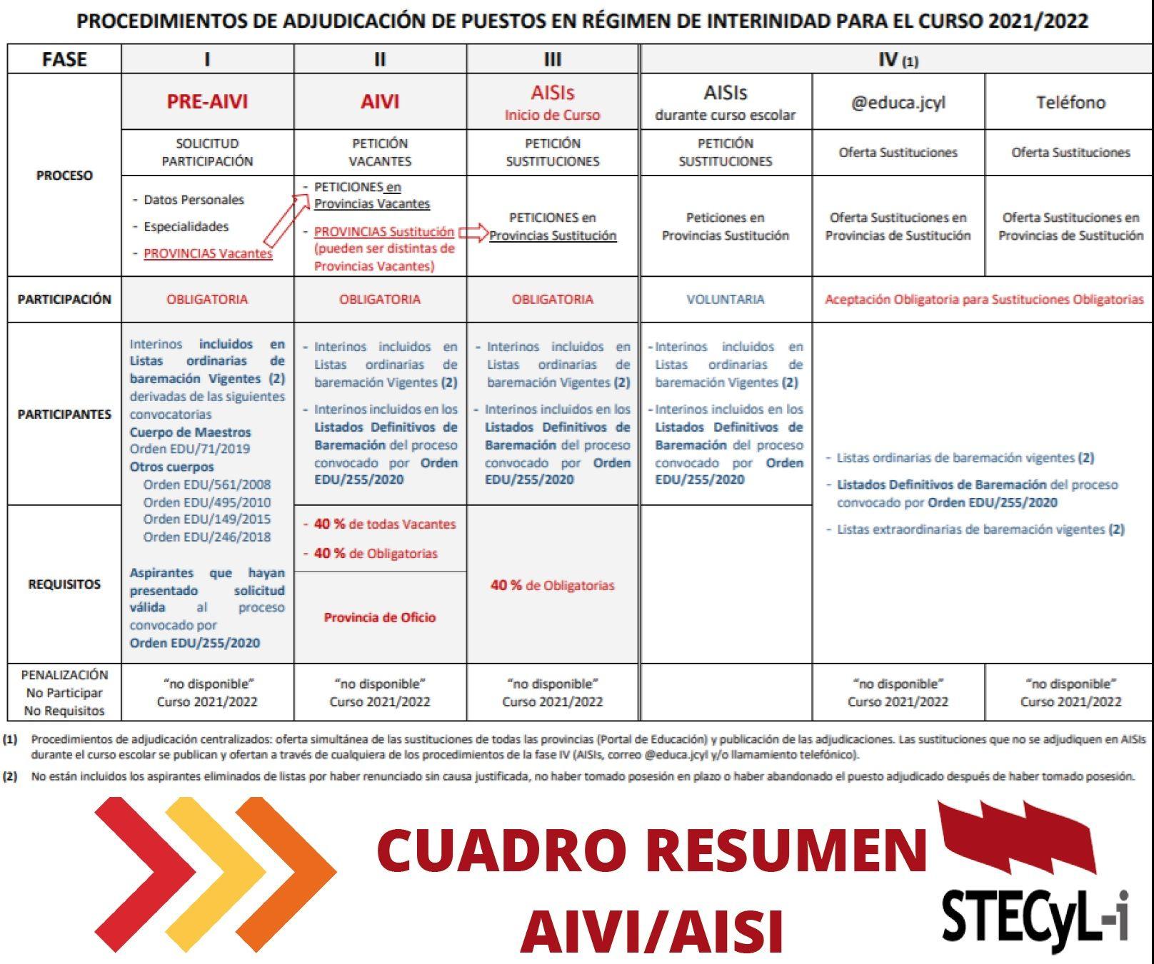 CUADRO-RESUMEN-AIVIAISI