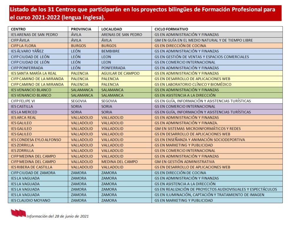 Centros-bilingües-FP-Curso-21-22