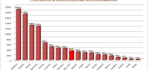 Fondo-REACT-EU-Comunidades-Grafico