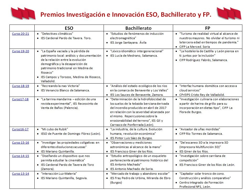 Premios-Investigacion-Innovacion-ESO-Bach-FP