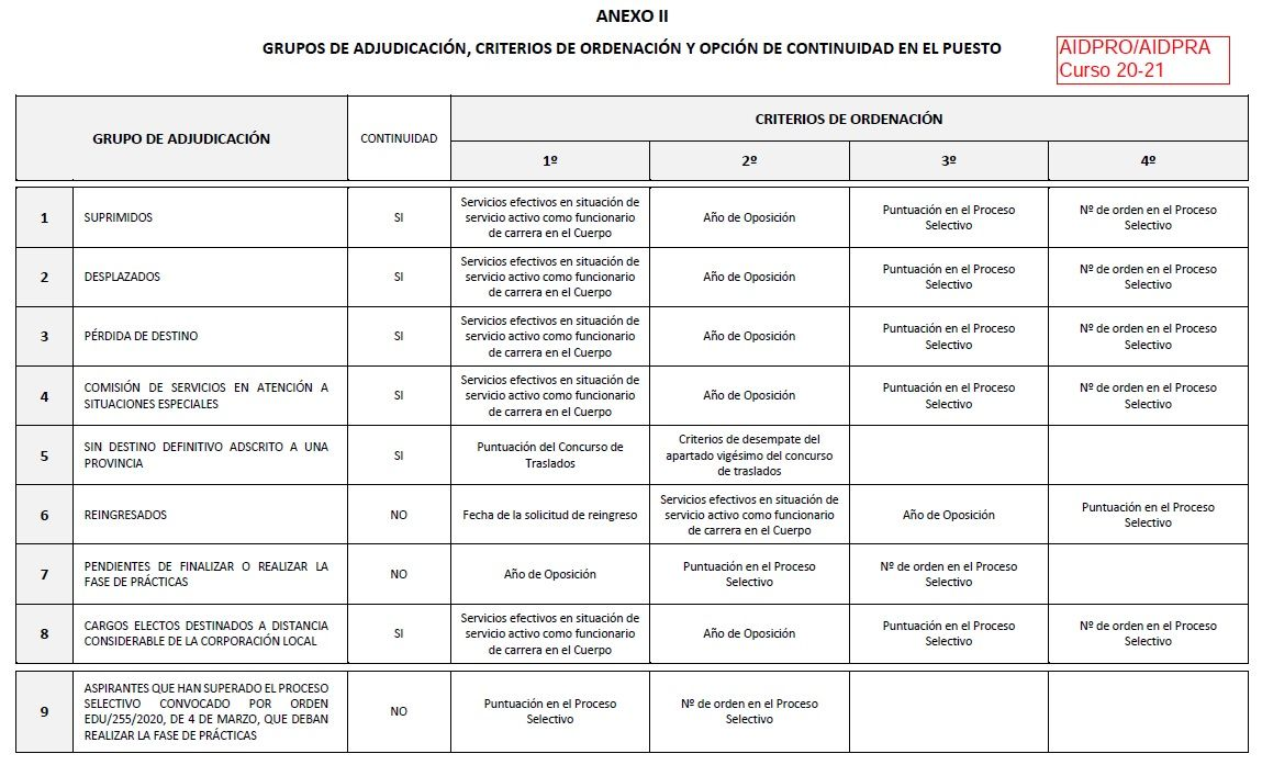 Profesorado-Sin-Destino-21-22-Grupos-Adjudicacion
