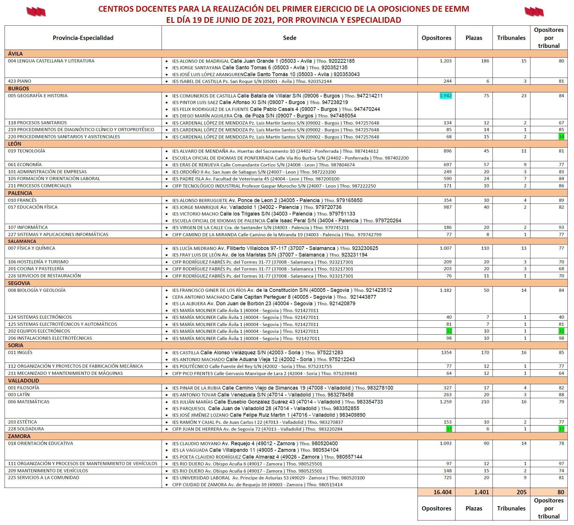 Sedes-Pruebas-Opos-EEMM-2021-Ratios-Tribunales
