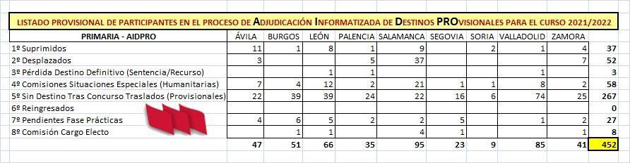 AIDPRO-Provisional-Maestros-Curso-21-22