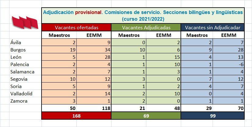 CCSS-21-22-Bilinguismo-Provisional