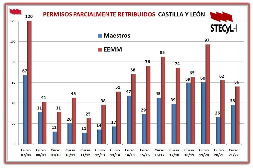 Grafico-Sabatico-2007-1022-Cuerpos
