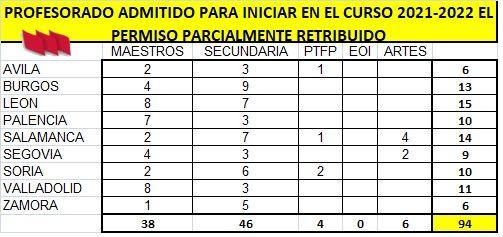 Listado-Admitidos-Sabatico-21-22-provincias-Cuerpos