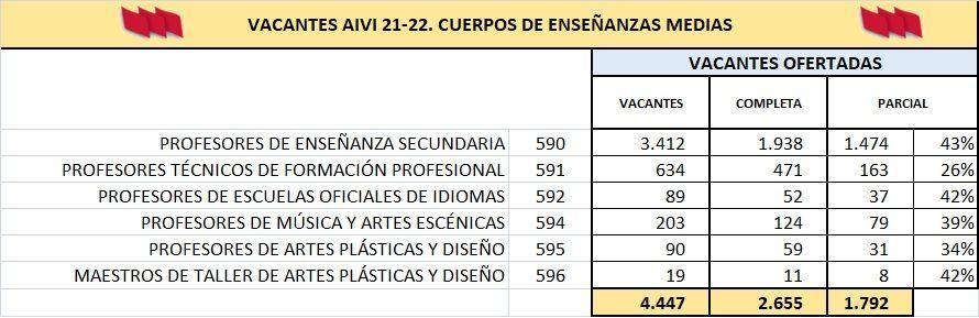 AIVI-21-22-EEMM-COMPLETAS-PARCIALES