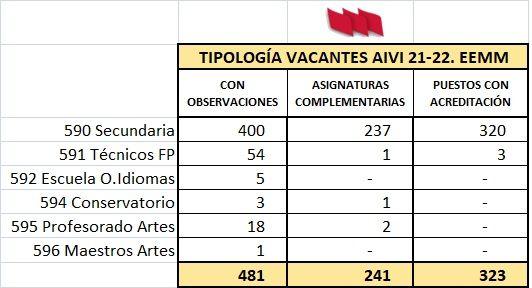 AIVI-21-22-EEMM-TIPO-VACANTES