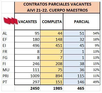 AIVI-21-22-MAESTROS-COMPLETAS-PARCIALES