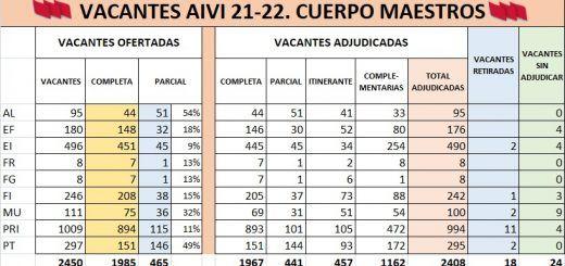 AIVI-21-22-MAESTROS-VACANTES-ADJUDICADAS