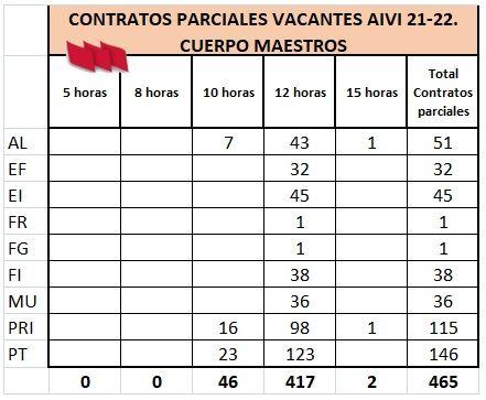 AIVI-21-22-MAESTROS-VACANTES-CONTRATOS-DURACION