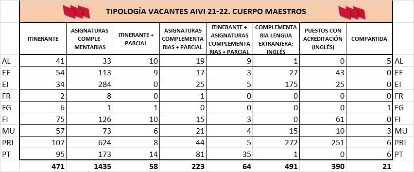 AIVI-21-22-MAESTROS-VACANTES-TRIPOLOGIA