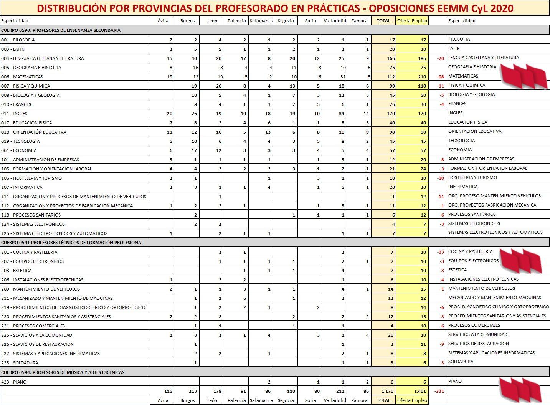 Distribucion-Practicas-Oposiciones-EEMM-2021