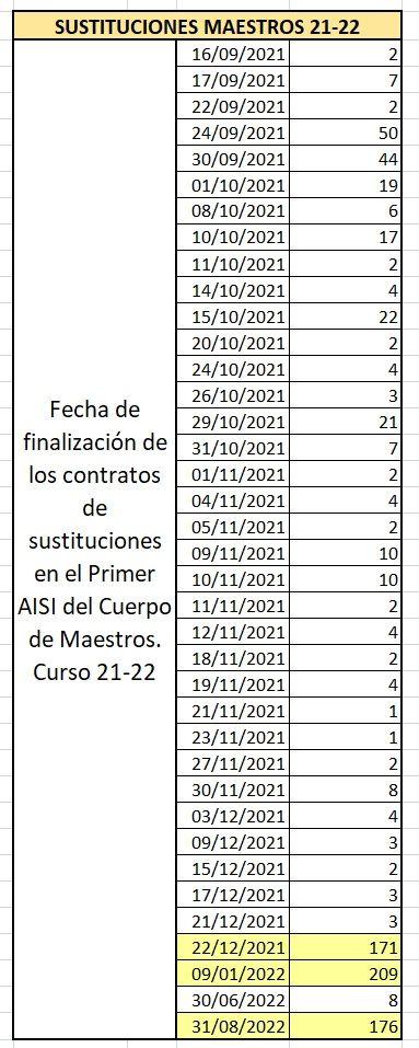 AISI-Maestros-01-Fechas-Contratos