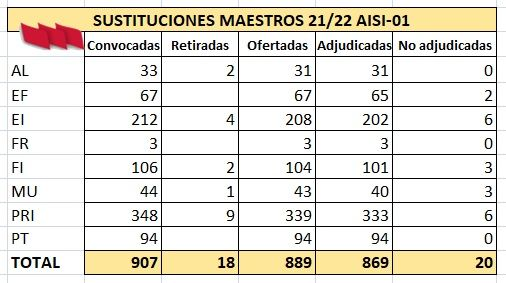 AISI-Maestros-01-Plazas_Adjudicadas