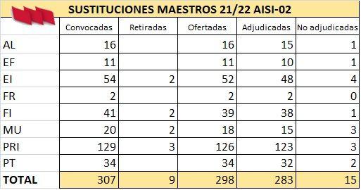 AISI-Maestros-02-Plazas_Adjudicadas