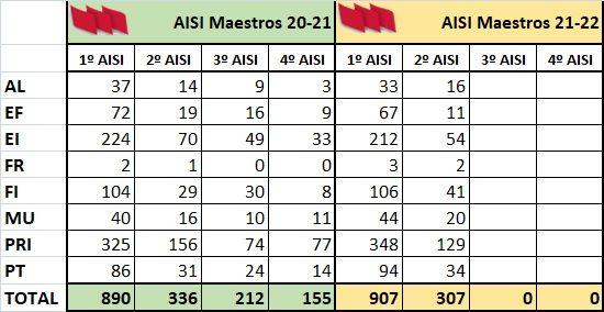 AISI-Maestros-Curso-20-21-22