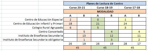 Premios-Planes-Lectura-Centros-17-21