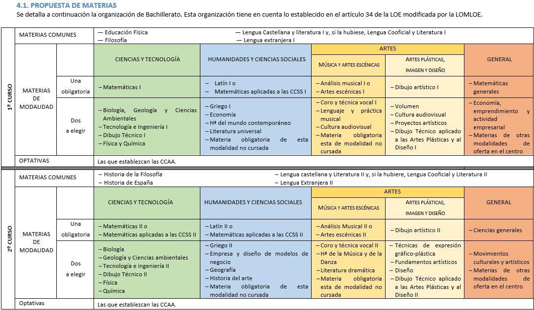 Propuestas-Itinerarios-Asignaturas-Bachillerato