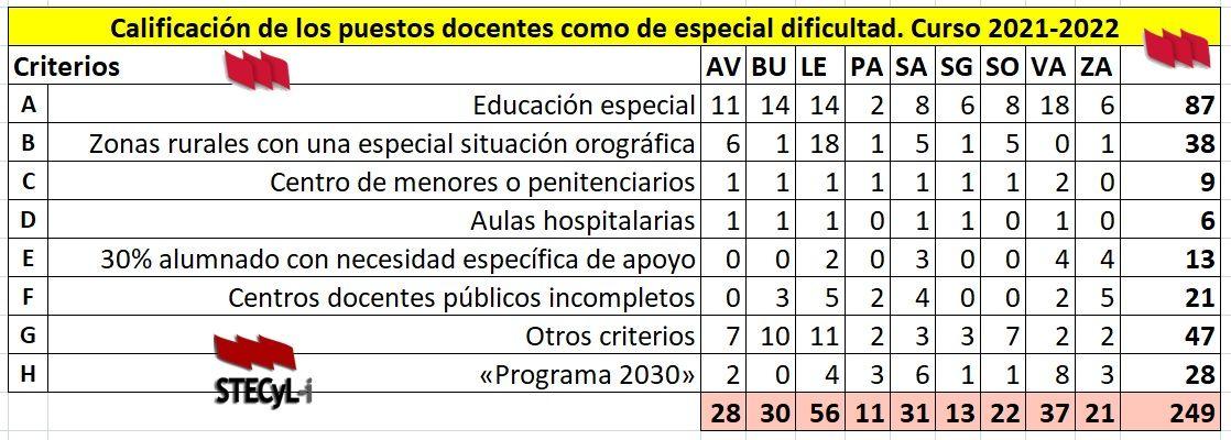 Centros-Dificil-Desempeno-21-22
