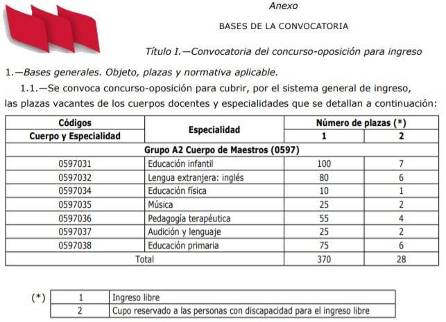 Opos2022-Asturias-2022-Maestros-Plazas