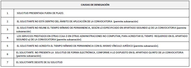 Provisional-Causas-Denegaciones