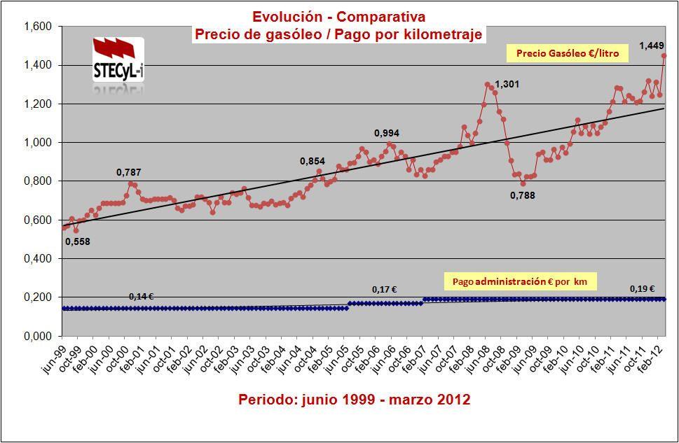 evolucion_€km